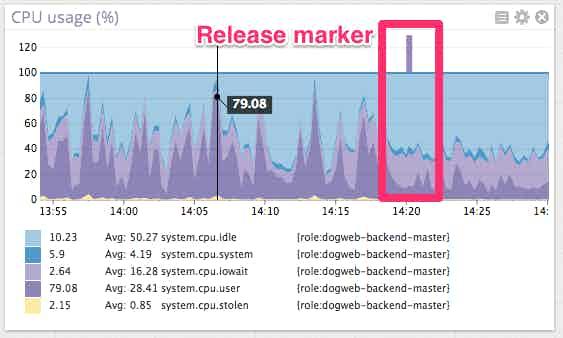 Postgres cpu release marker