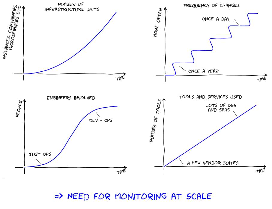 The need for monitoring at scale, in four dimensions, xkcd style