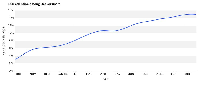 ECS monitoring - adoption among Docker users