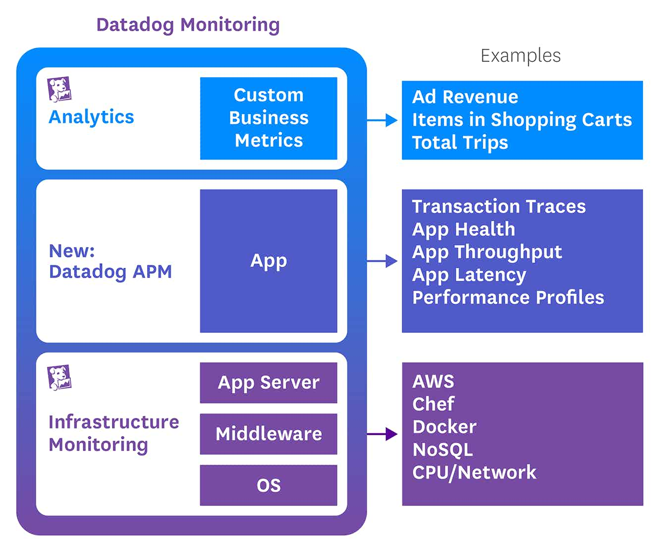 A full stack monitored by Datadog, including infrastructure, application, and analytics