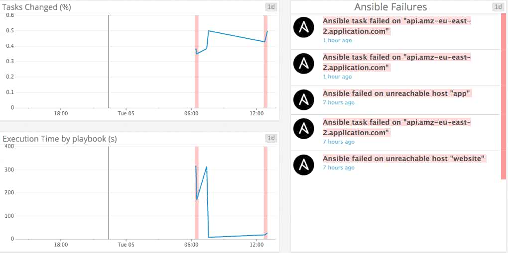 Ansible metrics correlation