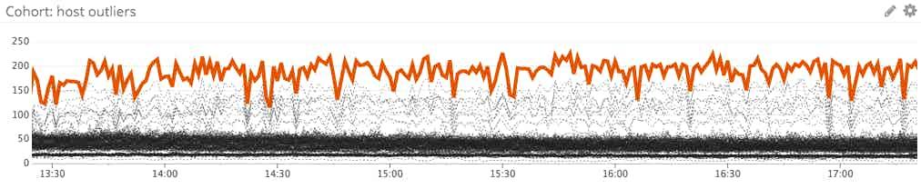cohort outlier graph
