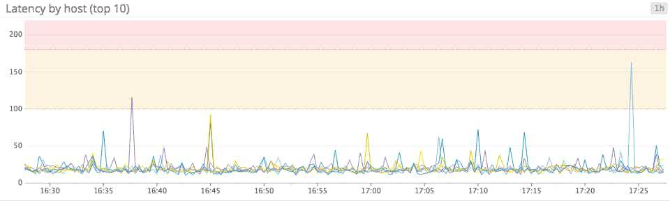 Top 10 latency graph