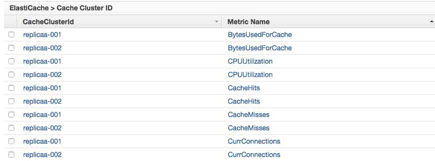 Elasticache metrics