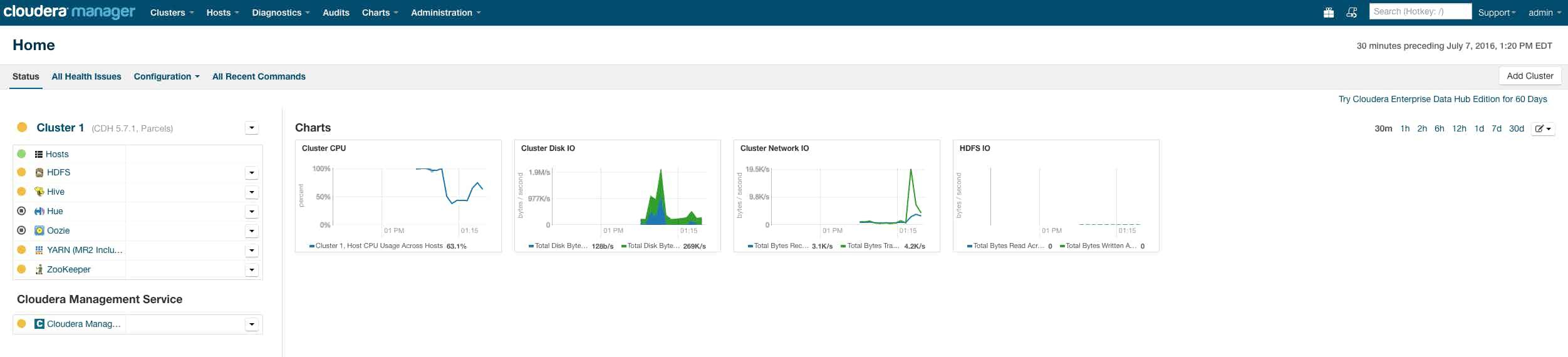 Hadoop YARN stats - Cloudera Manager installed
