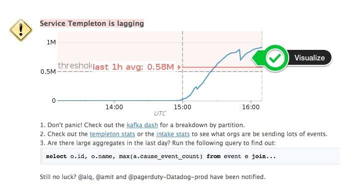 Visualize Devops Alerts