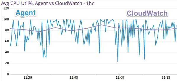 agent and aws cloudwatch metrics compared in a chart