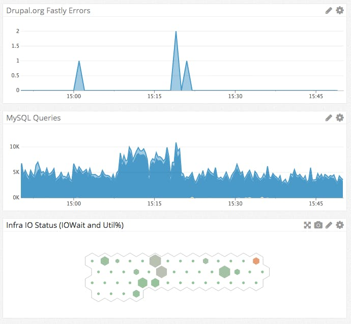 Datadog dashboard showing Drupal.org Fastly errors, MySQL queries and Infrastructure IO Status