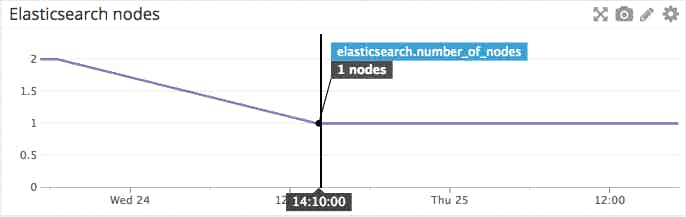 Elasticsearch performance
