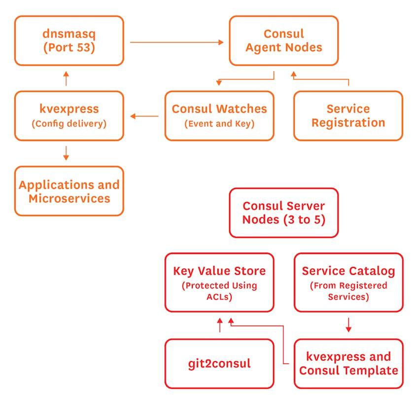 Consul Diagram