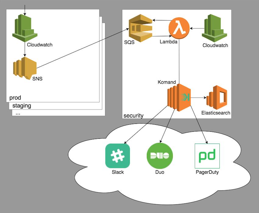 Security-bot workflow