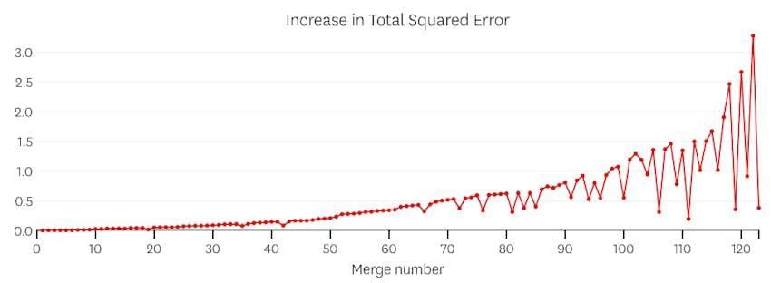 linear error plot