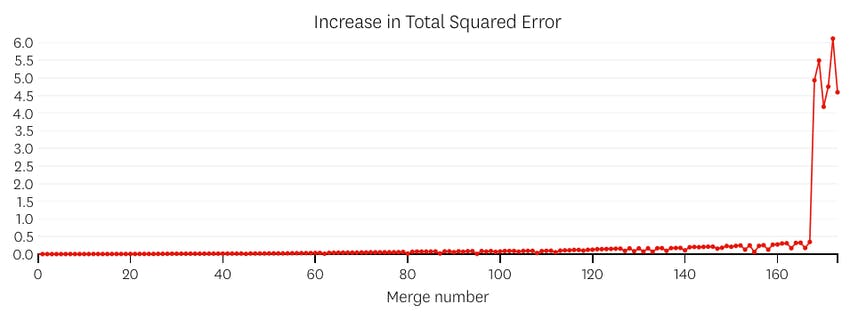 step error plot