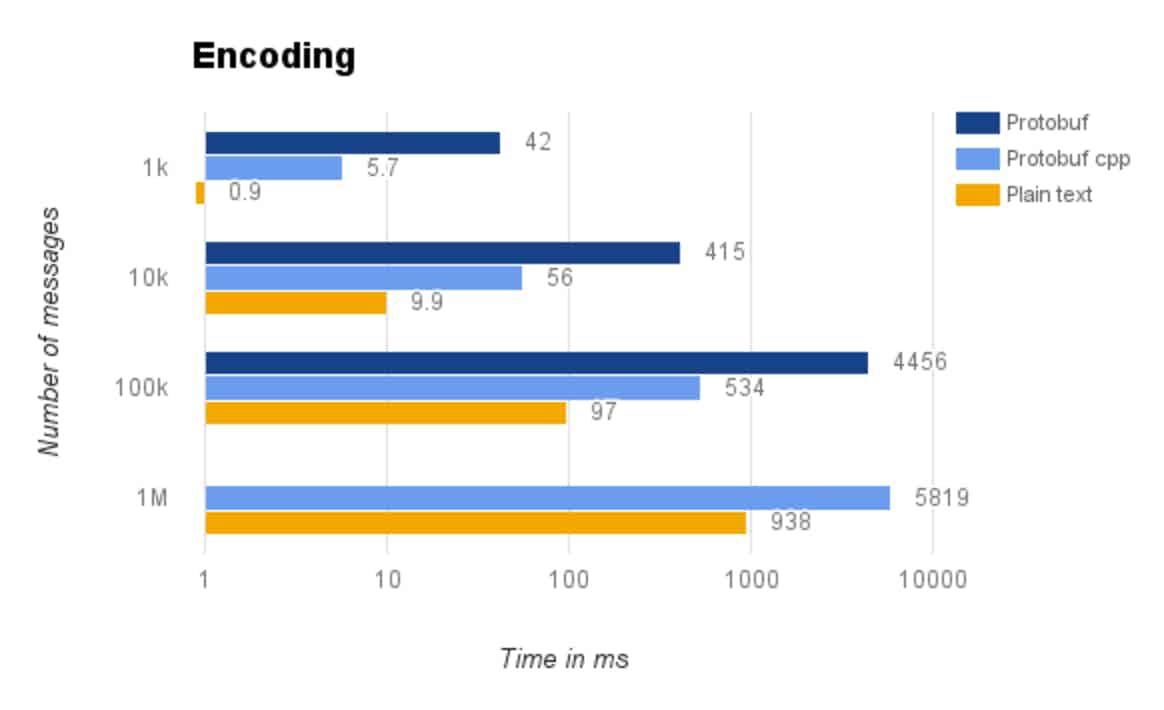 Encoding performance