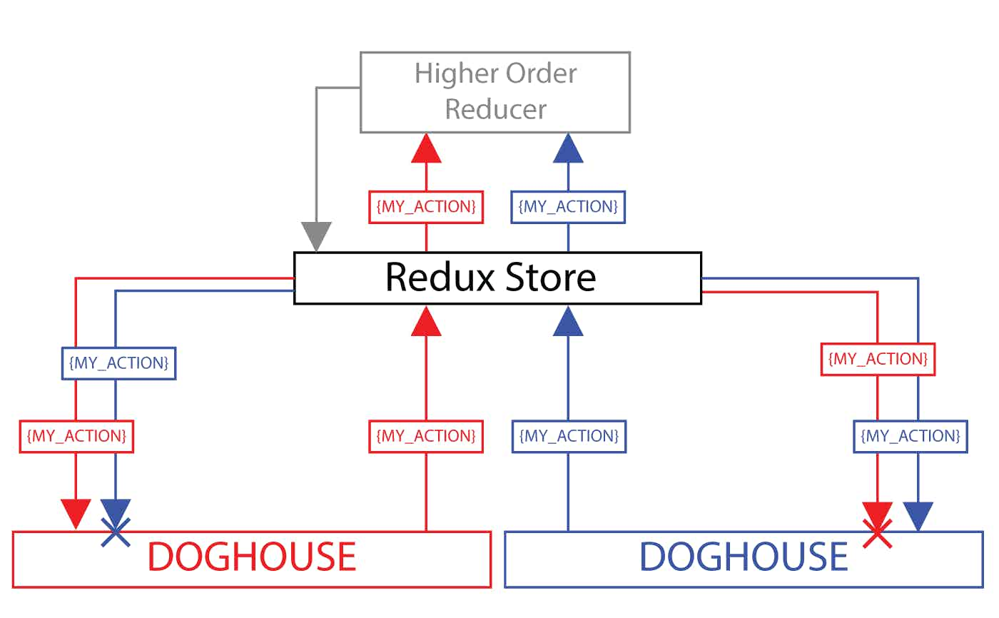 Diagram of Redux-Doghouse with a higher order reducer