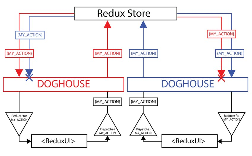 Diagram of Redux-Doghouse