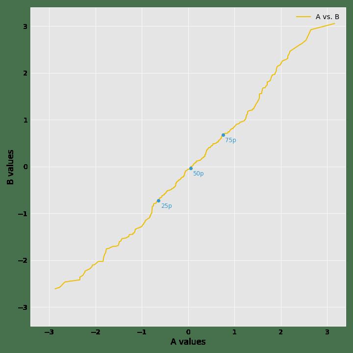 a_vs_b_qq_plot