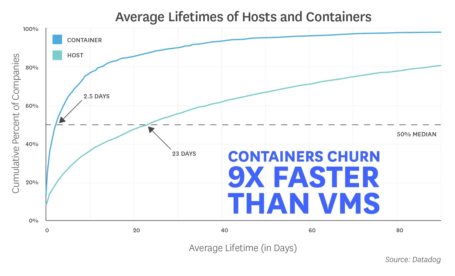 Datadog Docker report container churn