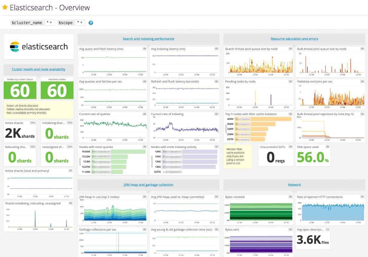 elasticsearch dashboard in datadog