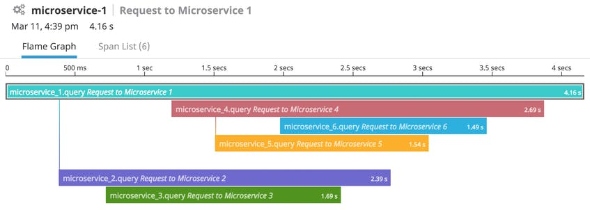 An example of a visualization showing traces of requests between microservices.