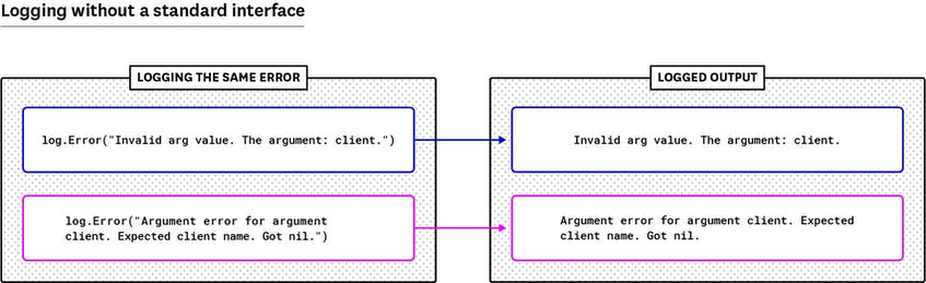 Golang logs for the same error with different messages from different locations.