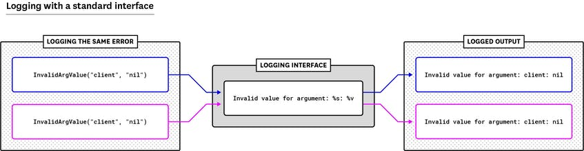 Golang logs for an error using a standard interface to create a consistent message.
