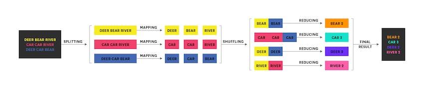 Hadoop architecture - MapReduce word frequency flow diagram