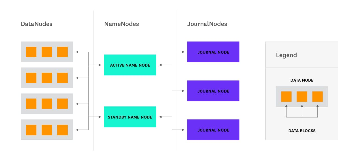Hadoop architectural overview namenode and qjm ccuart