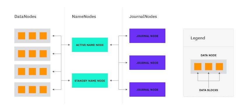 Hadoop architecture - QJM interaction diagram