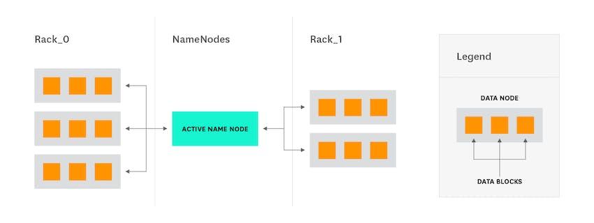 Hadoop architecture - Vanilla Hadoop deployment diagram