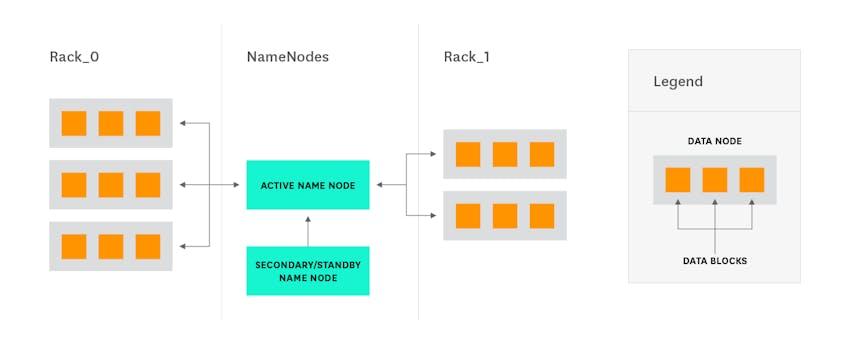Hadoop architecture - Secondary NameNode architecture diagram