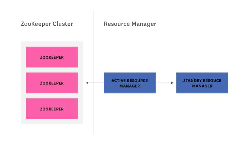 Hadoop architecture - ResourceManager HA with ZooKeeper diagram