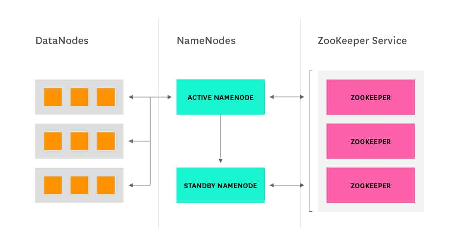 Hadoop architecture - NameNode HA with ZooKeeper diagram
