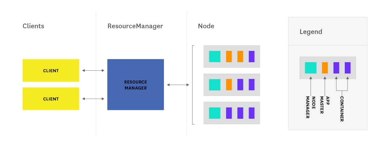 Hadoop architecture - YARN architecture diagram