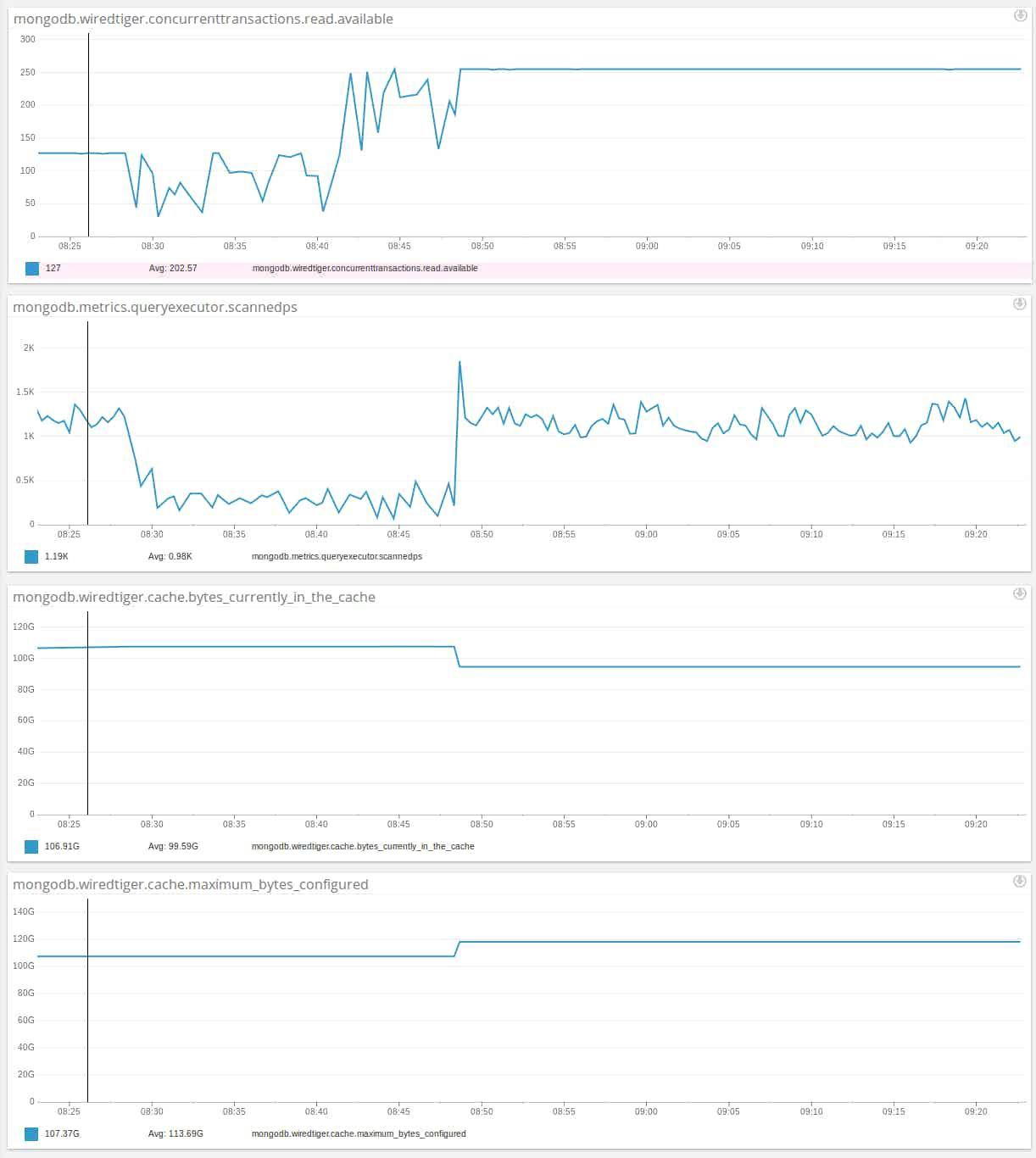 Connectifier MongoDB performance