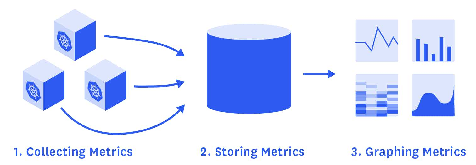 kubernetes metric collection