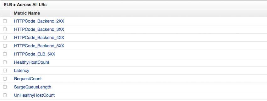 List of ELB metrics across all load balancers