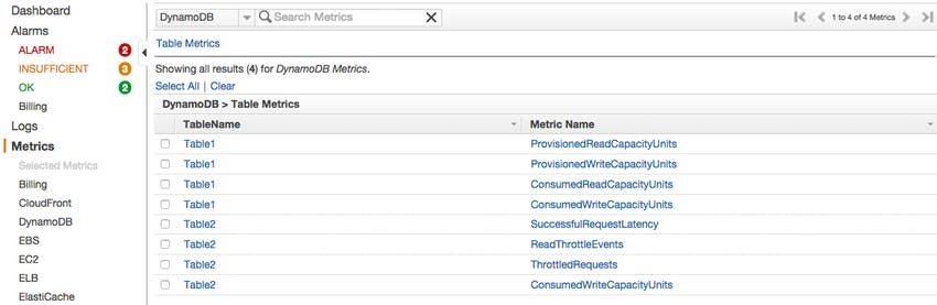 DynamoDB metrics in CloudWatch