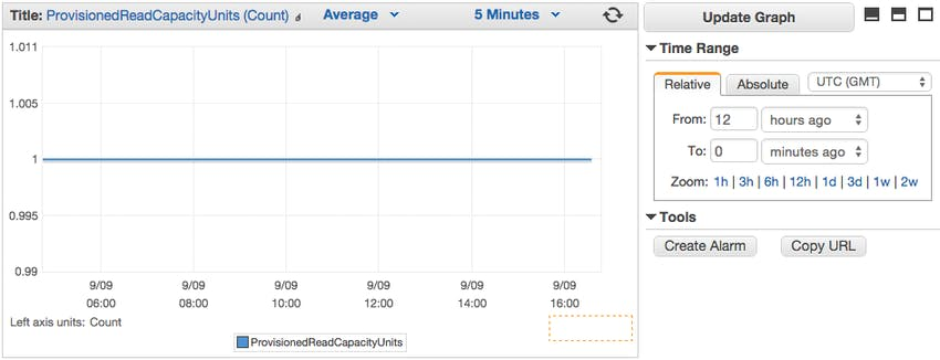 DynamoDB metric graph in CloudWatch