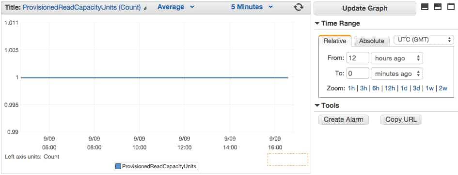 DynamoDB metric graph in CloudWatch