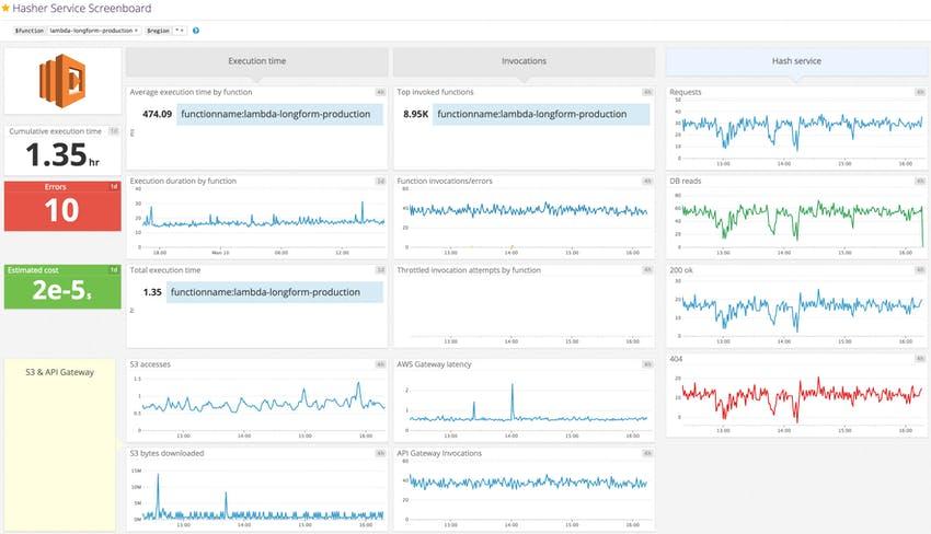 Our custom Lambda metrics combined with metrics from other services