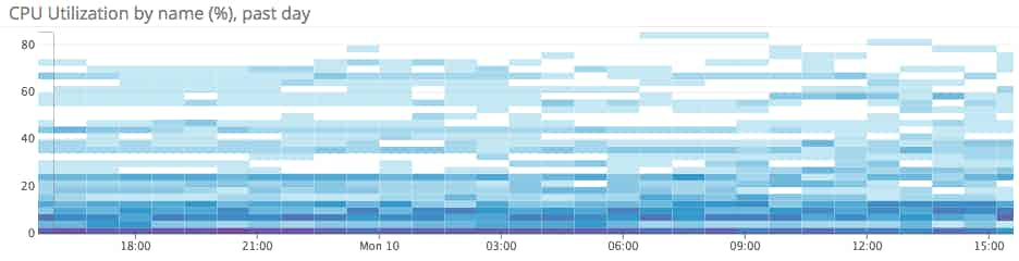 Azure CPU heat map
