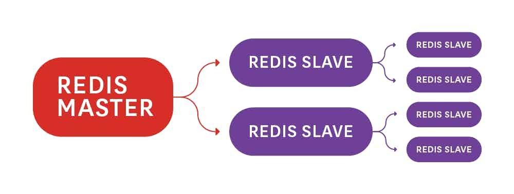 Redis Master-Slave