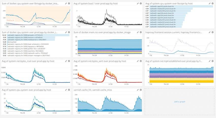 Hero image, Docker performance monitoring dashboard