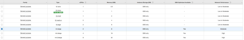 Deploy DevStack on AWS - Instance Size choice
