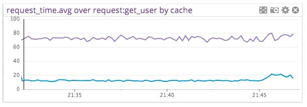 Memcached Performance