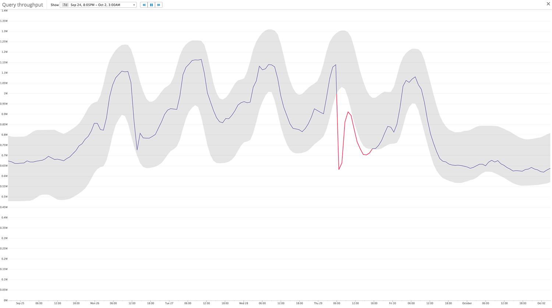 Metric plummeting
