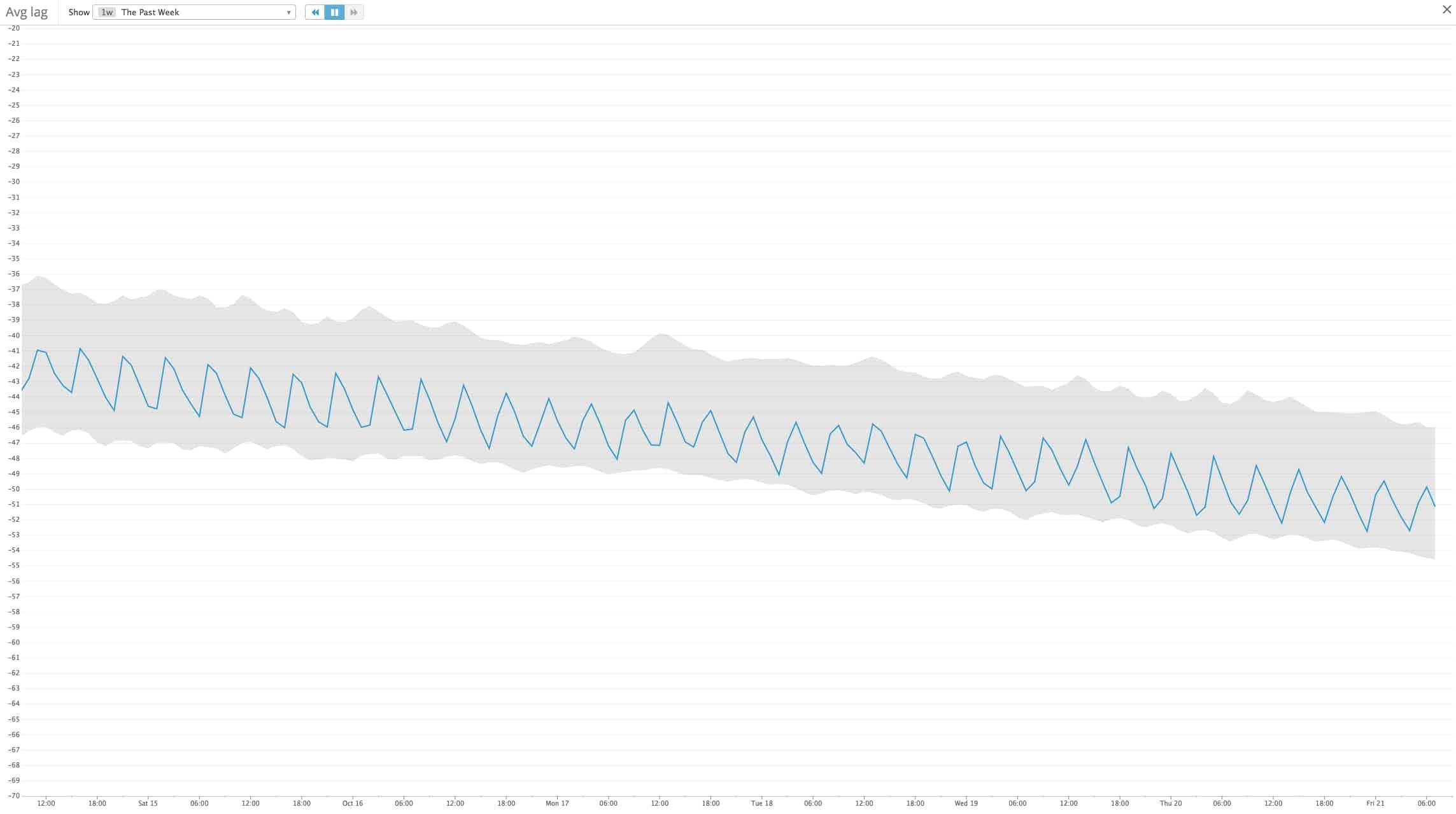 Metric steadily decreasing