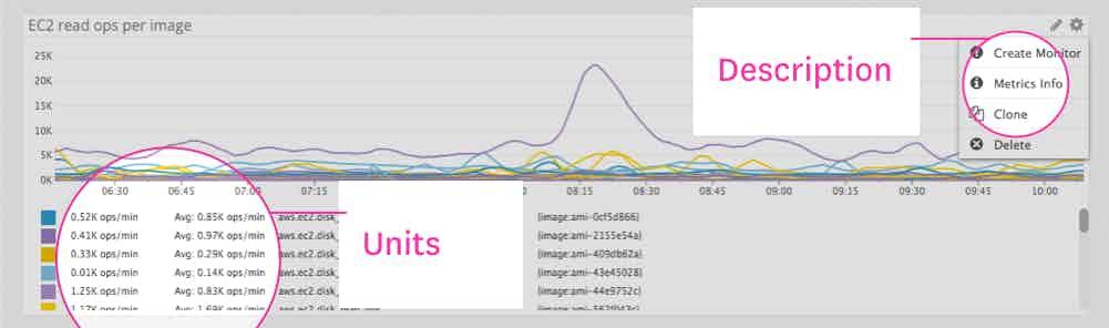 Timeboard metric metadata