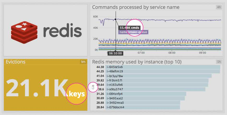 Redis dashboard with units